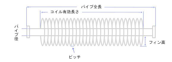 エロフィンチューブ図